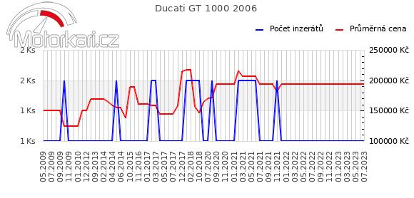 Ducati GT 1000 2006