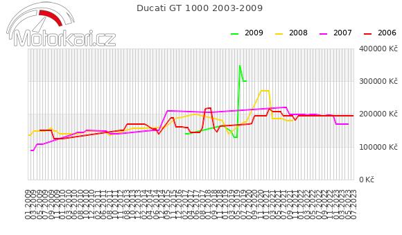 Ducati GT 1000 2003-2009