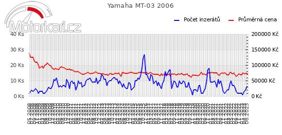 Yamaha MT-03 2006