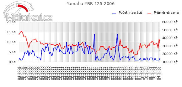 Yamaha YBR 125 2006