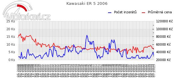Kawasaki ER 5 2006