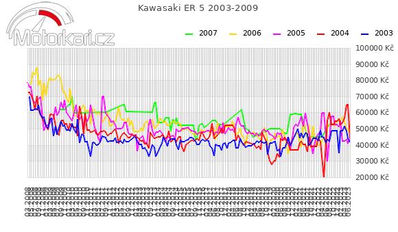 Kawasaki ER 5 2003-2009