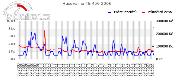 Husqvarna TE 450 2006