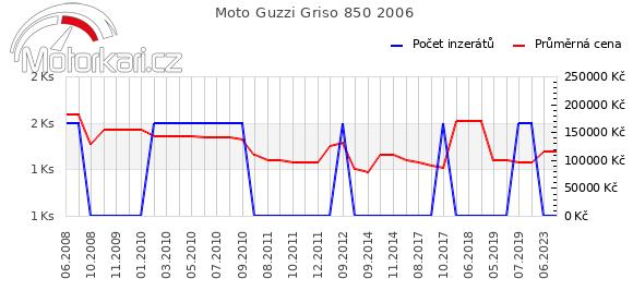 Moto Guzzi Griso 850 2006