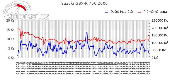 Suzuki GSX-R 750 2006