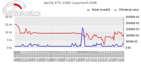 Aprilia ETV 1000 Caponord 2006