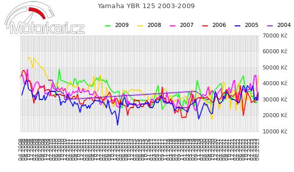 Yamaha YBR 125 2003-2009