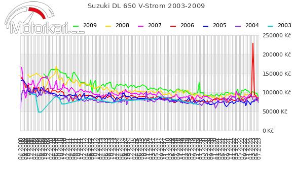 Suzuki DL 650 V-Strom 2003-2009