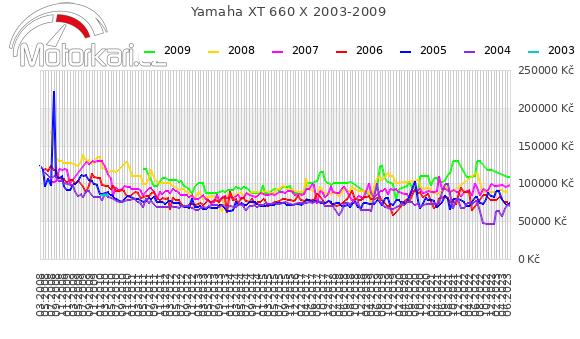 Yamaha XT 660 X 2003-2009