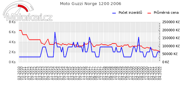 Moto Guzzi Norge 1200 2006