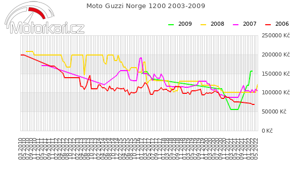 Moto Guzzi Norge 1200 2003-2009