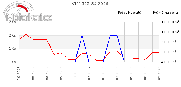 KTM 525 SX 2006