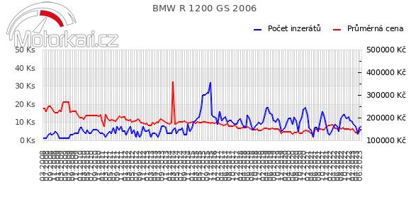 BMW R 1200 GS 2006