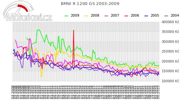 BMW R 1200 GS 2003-2009