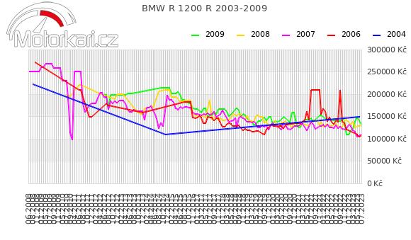 BMW R 1200 R 2003-2009