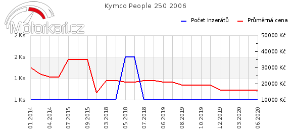 Kymco People 250 2006