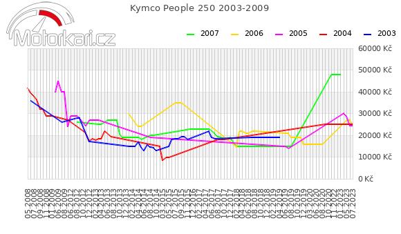 Kymco People 250 2003-2009