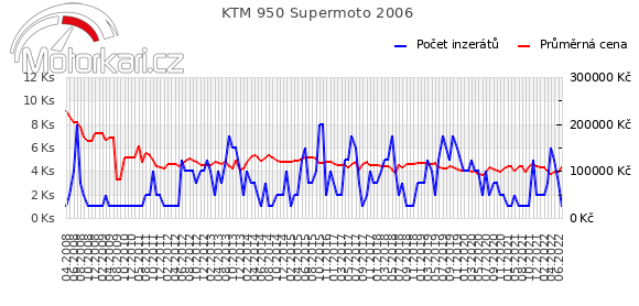 KTM 950 Supermoto 2006