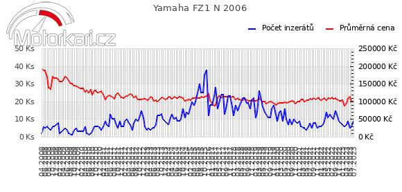 Yamaha FZ1 N 2006