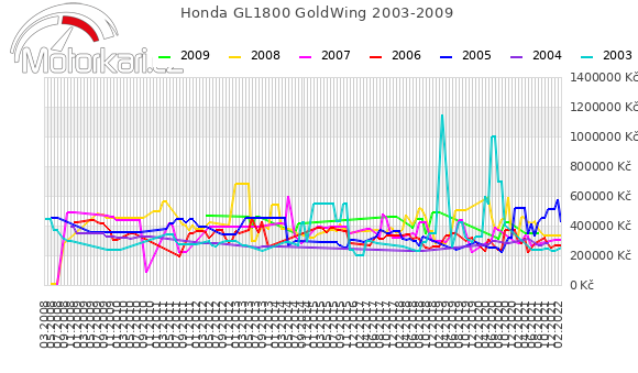 Honda GL1800 GoldWing 2003-2009