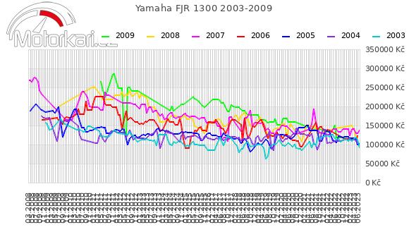 Yamaha FJR 1300 2003-2009