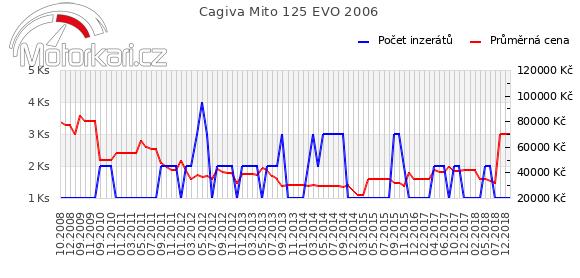Cagiva Mito 125 EVO 2006