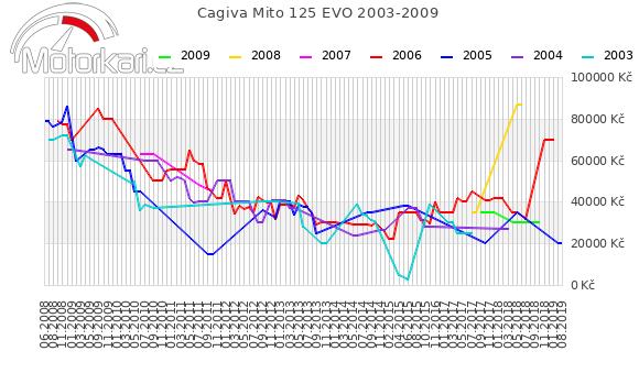 Cagiva Mito 125 EVO 2003-2009
