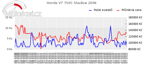 Honda VT 750C Shadow 2006