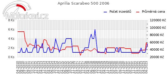 Aprilia Scarabeo 500 2006