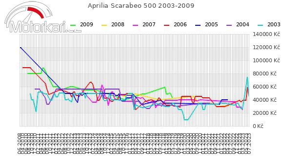 Aprilia Scarabeo 500 2003-2009