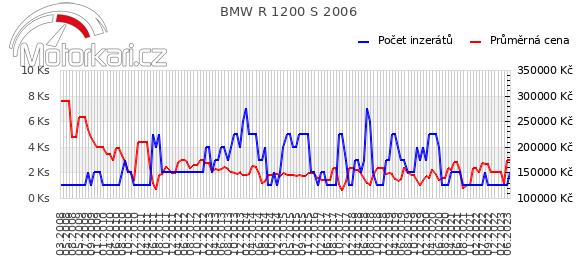 BMW R 1200 S 2006