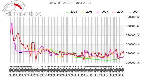 BMW R 1200 S 2003-2009