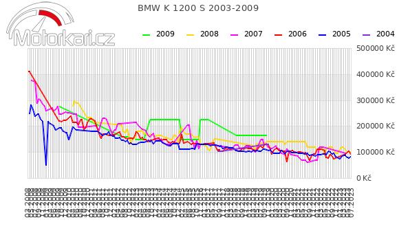 BMW K 1200 S 2003-2009