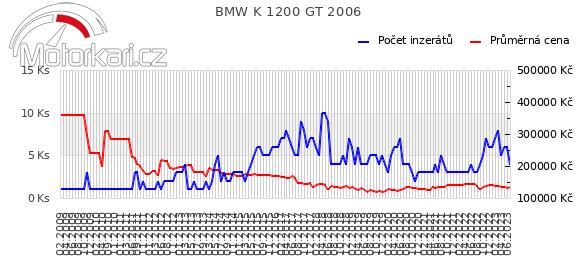 BMW K 1200 GT 2006