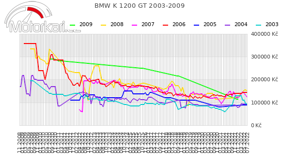 BMW K 1200 GT 2003-2009