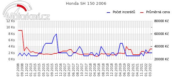 Honda SH 150 2006