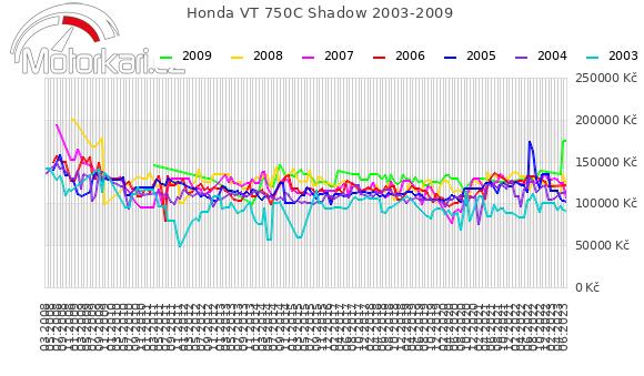 Honda VT 750C Shadow 2003-2009