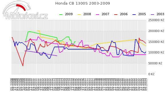 Honda CB 1300S 2003-2009