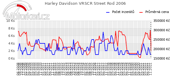 Harley Davidson VRSCR Street Rod 2006