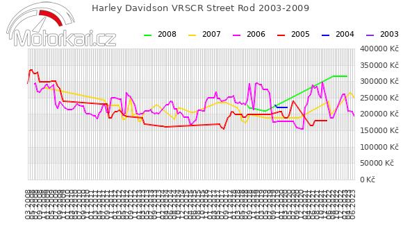 Harley Davidson VRSCR Street Rod 2003-2009
