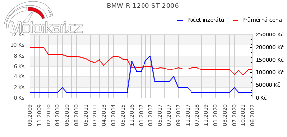 BMW R 1200 ST 2006