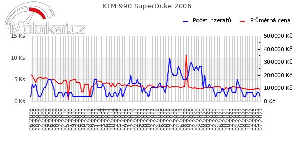 KTM 990 SuperDuke 2006