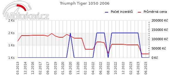 Triumph Tiger 1050 2006