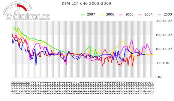 KTM LC4 640 2003-2009