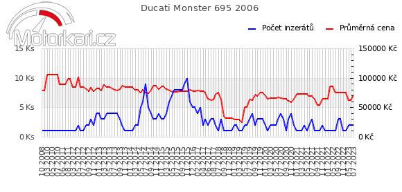Ducati Monster 695 2006