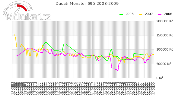 Ducati Monster 695 2003-2009