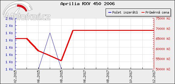 Aprilia RXV 450 2006