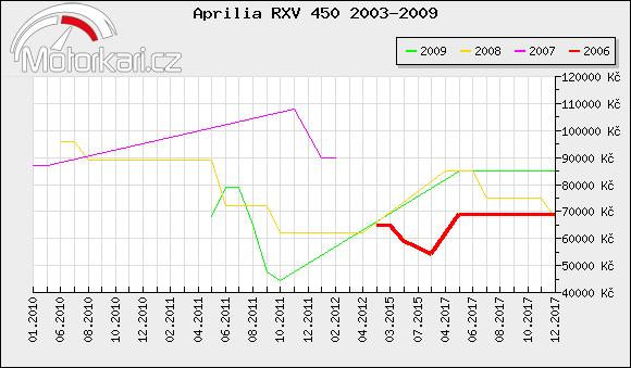 Aprilia RXV 450 2003-2009
