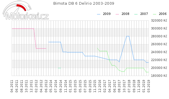Bimota DB 6 Delirio 2003-2009