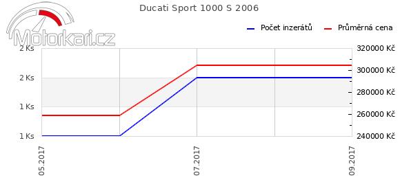 Ducati Sport 1000 S 2006